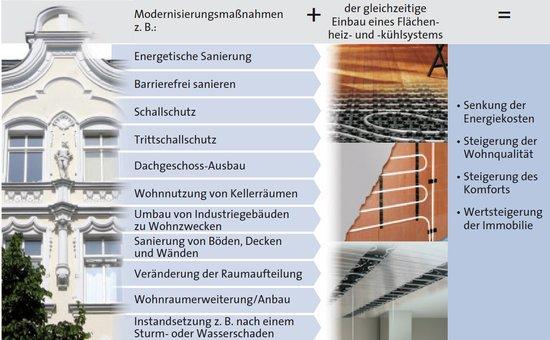 BDH: Verband für Effizienz und erneuerbare Energien - Altbau